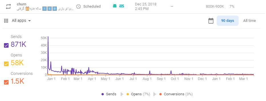 نرخ باز شدن نوتیف ها به صورت حیرت انگیز در فایربیس