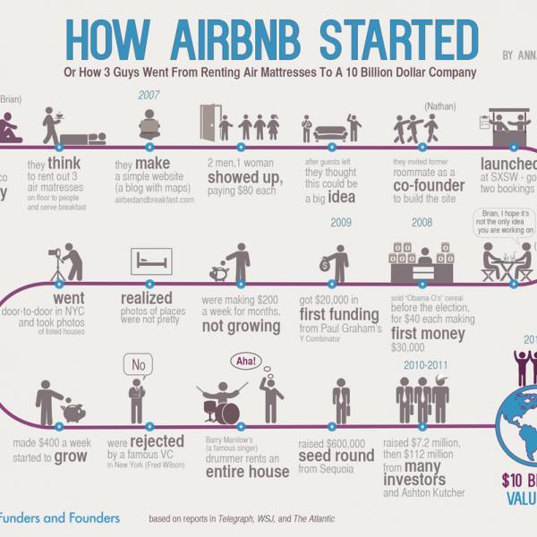 داستان هک رشد airbnb